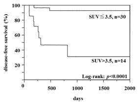 非小細胞性肺がん原発巣のFDG集積と予後