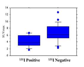 転移リンパ節のヨードとFDG集積との関連