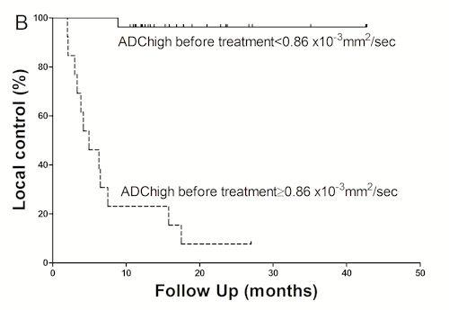 原発巣ADC値グラフ